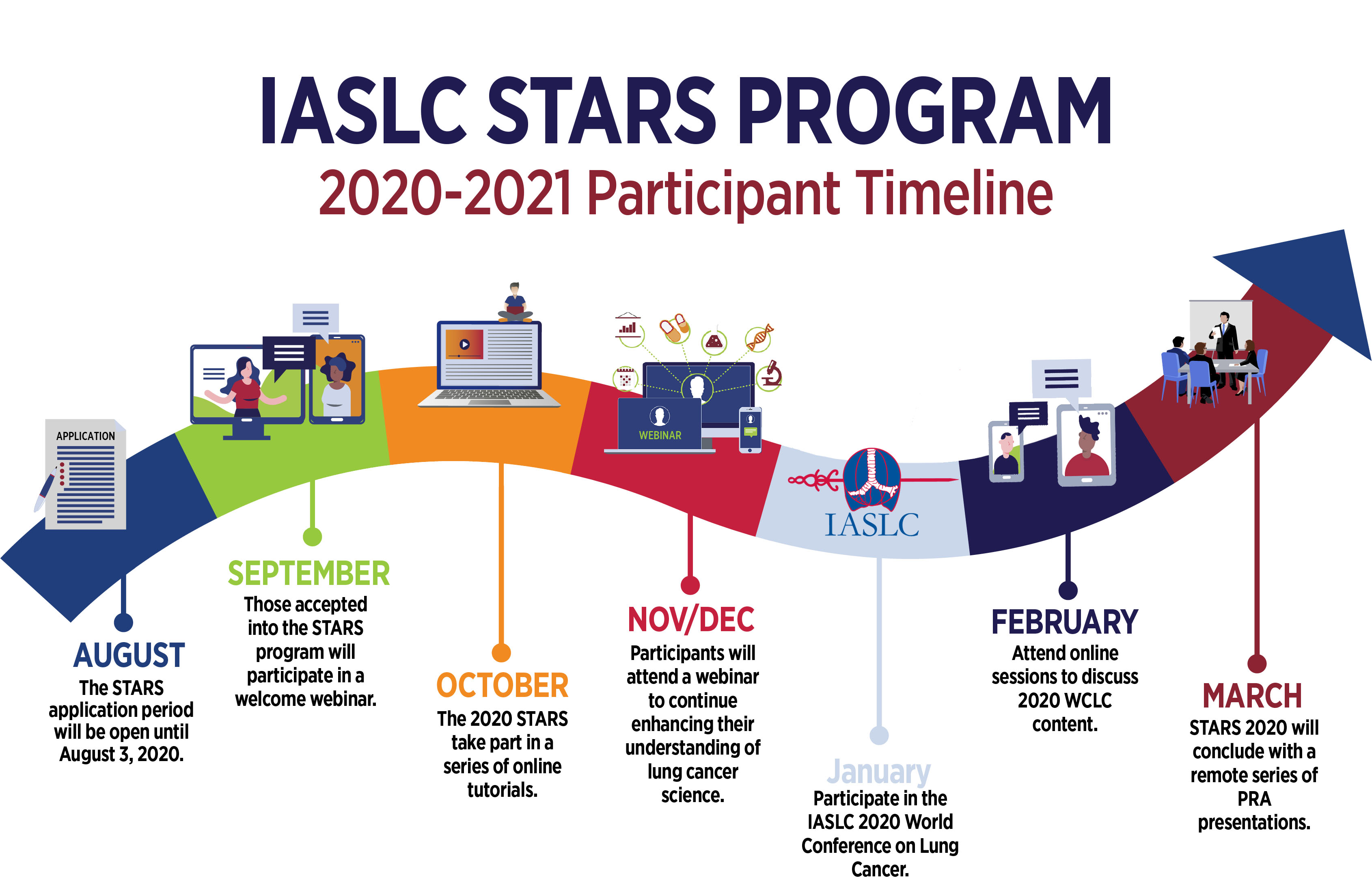 STARS-Program-Timeline-2020_Updated_7.2
